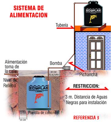 Instalación de cisterna Ecoplas - Referencia 3