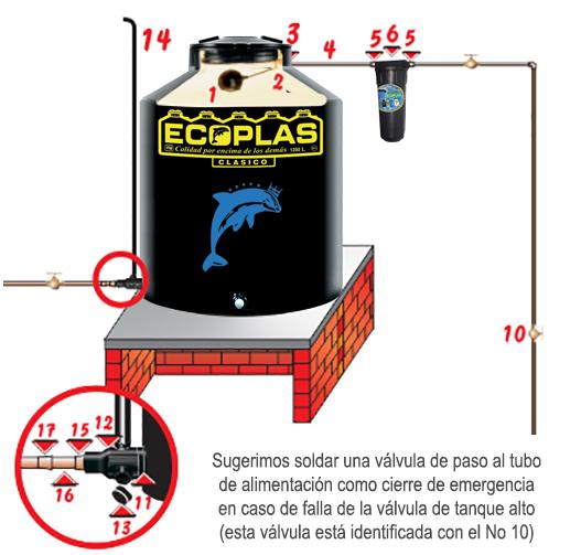 Instalación de tinacos Ecoplas sobre base plana