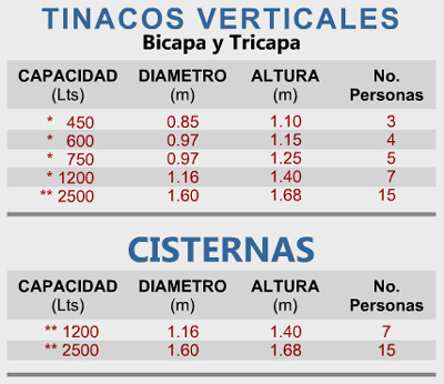 Medidas de los tinacos y cisternas Ecoplas